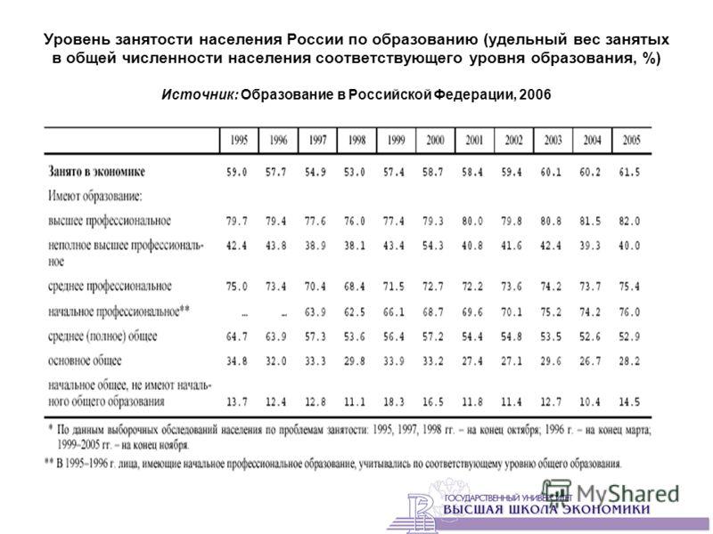 Уровень занятости населения России по образованию (удельный вес занятых в общей численности населения соответствующего уровня образования, %) Источник: Образование в Российской Федерации, 2006