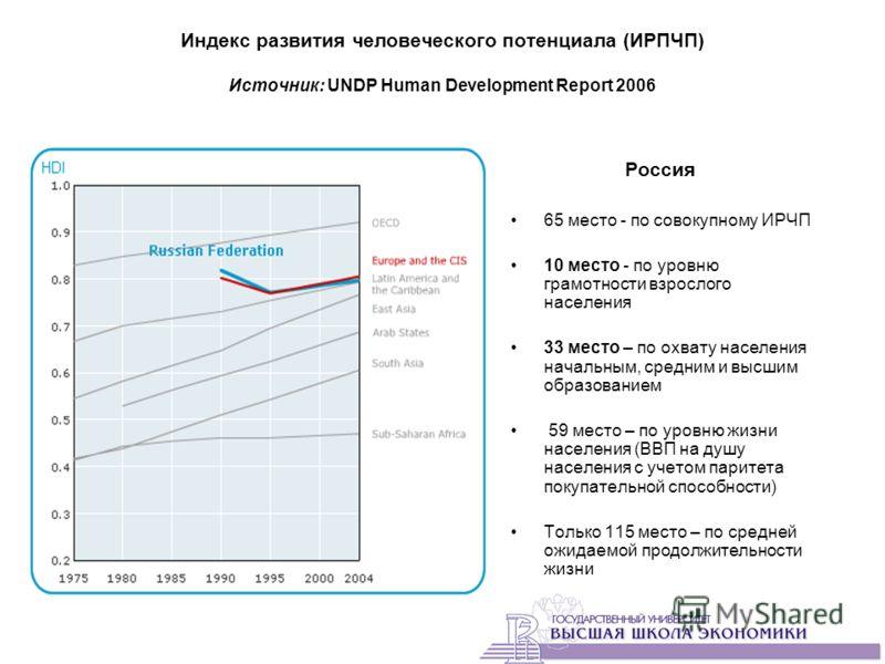 Индекс развития человеческого потенциала (ИРПЧП) Источник: UNDP Human Development Report 2006 Россия 65 место - по совокупному ИРЧП 10 место - по уровню грамотности взрослого населения 33 место – по охвату населения начальным, средним и высшим образо