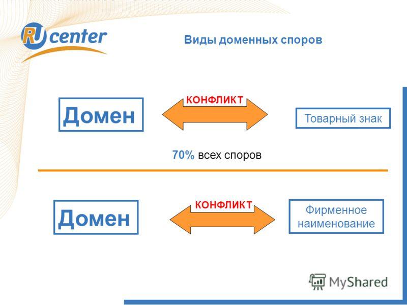 Виды доменных споров Домен КОНФЛИКТ 70% всех споров Домен КОНФЛИКТ Фирменное наименование Товарный знак