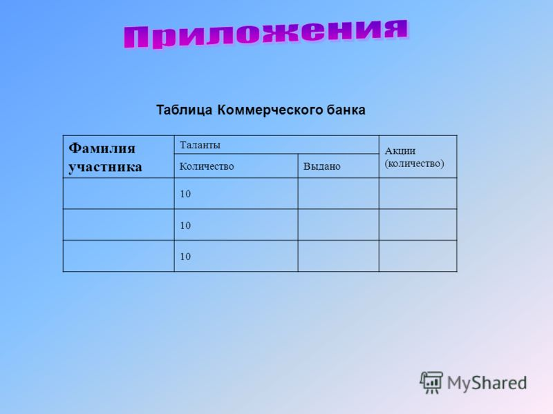 Фамилия участника Таланты Акции (количество) КоличествоВыдано 10 Таблица Коммерческого банка