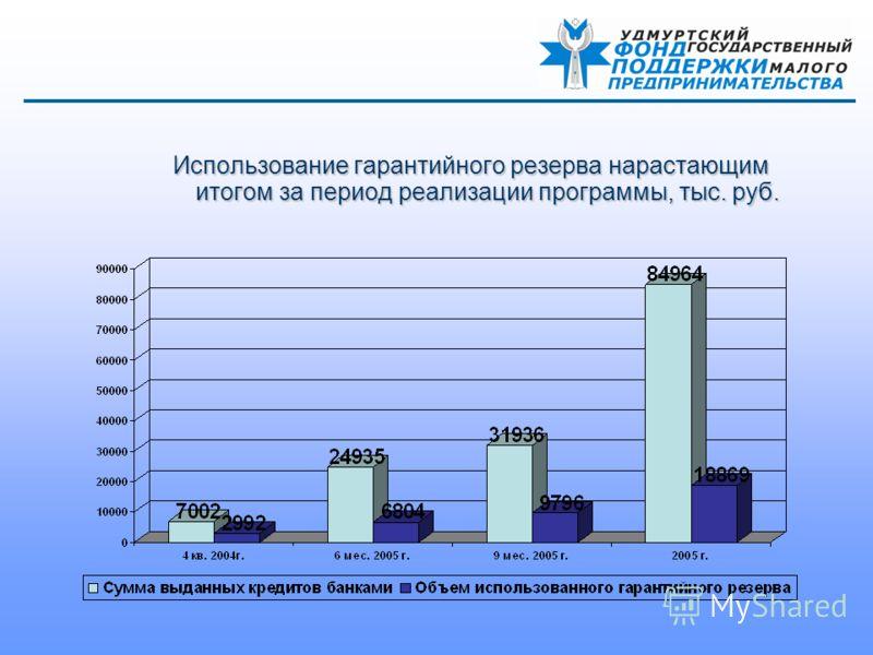 Использование гарантийного резерва нарастающим итогом за период реализации программы, тыс. руб.