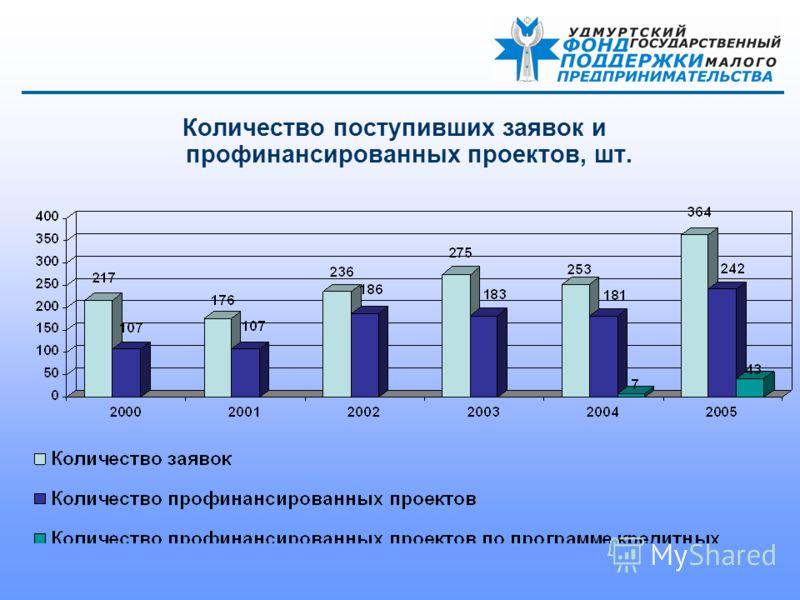Количество поступивших заявок и профинансированных проектов, шт.