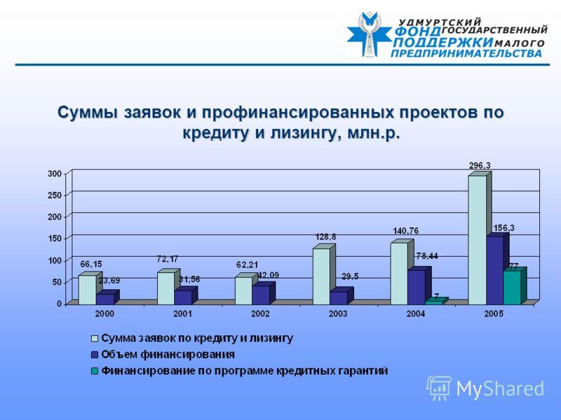 Суммы заявок и профинансированных проектов по кредиту и лизингу, млн.р.
