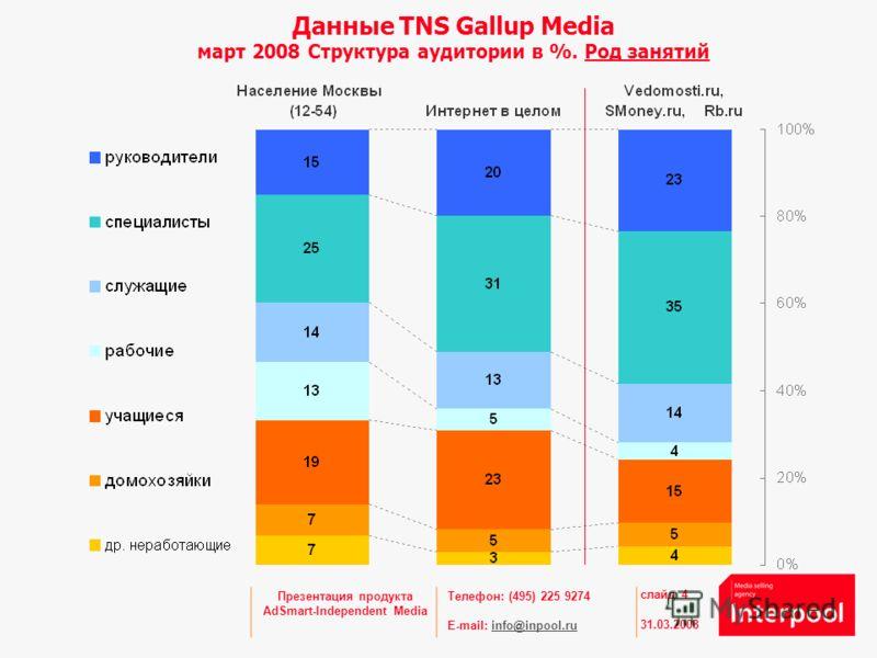 Телефон: (495) 225 9274 E-mail: info@inpool.ruinfo@inpool.ru 31.03.2008 слайд 4 Презентация продукта AdSmart-Independent Media Данные TNS Gallup Media март 2008 Структура аудитории в %. Род занятий