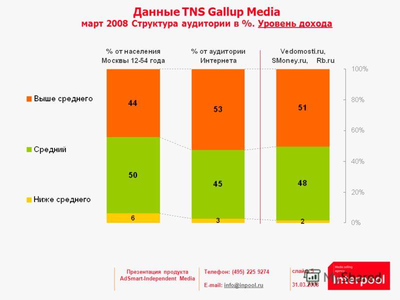 Телефон: (495) 225 9274 E-mail: info@inpool.ruinfo@inpool.ru 31.03.2008 слайд 5 Презентация продукта AdSmart-Independent Media Данные TNS Gallup Media март 2008 Структура аудитории в %. Уровень дохода