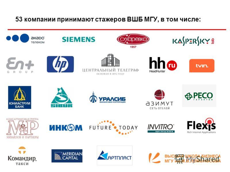 53 компании принимают стажеров ВШБ МГУ, в том числе: