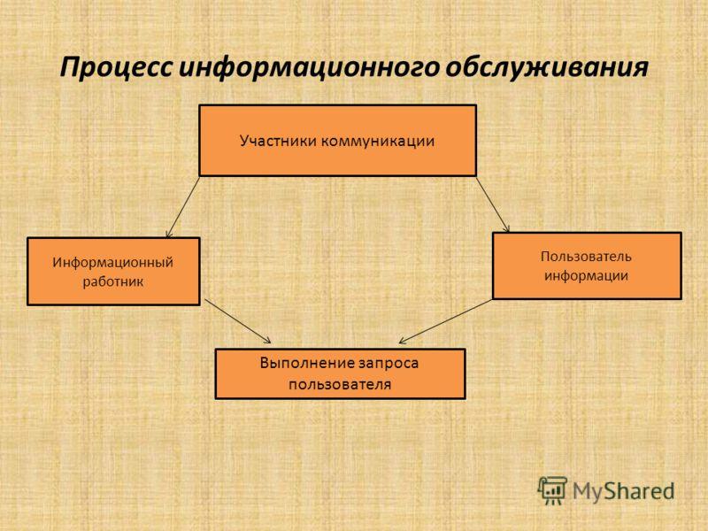 Процесс информационного обслуживания Участники коммуникации Информационный работник Пользователь информации Выполнение запроса пользователя