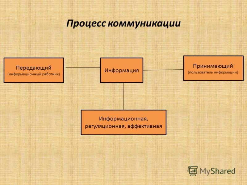 Процесс коммуникации Передающий (информационный работник) Информация Принимающий (пользователь информации) Информационная, регуляционная, аффективная