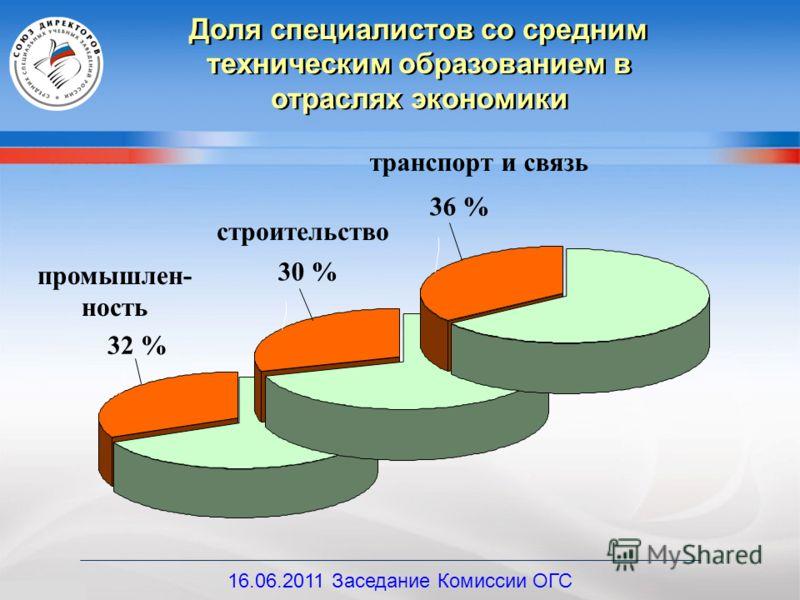 Доля специалистов со средним техническим образованием в отраслях экономики промышлен- ность 32 % строительство 30 % транспорт и связь 36 % 16.06.2011 Заседание Комиссии ОГС