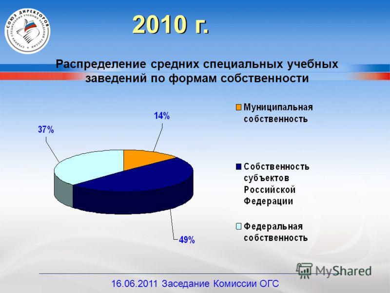 Распределение средних специальных учебных заведений по формам собственности 2010 г. 16.06.2011 Заседание Комиссии ОГС