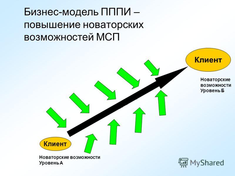 Бизнес-модель ПППИ – повышение новаторских возможностей МСП Клиент Новаторские возможности Уровень А Innovation Strategy (plan) Новаторские возможности Уровень Б
