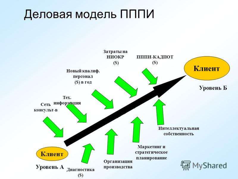 Деловая модель ПППИ Клиент Сеть консульт-в Диагностика ($) ПППИ-КАДПОТ($) Интеллектуальная собственность Новый квалиф. персонал ($) в год Уровень A Innovation Strategy (plan) Маркетинг и стратегическое планирование Затраты на НИОКР ($) ($) Тех. инфор
