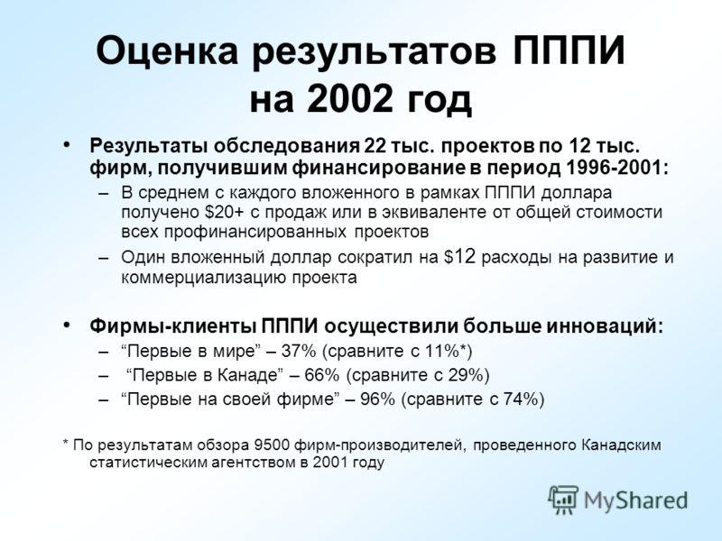 Оценка результатов ПППИ на 2002 год Результаты обследования 22 тыс. проектов по 12 тыс. фирм, получившим финансирование в период 1996-2001: –В среднем с каждого вложенного в рамках ПППИ доллара получено $20+ с продаж или в эквиваленте от общей стоимо