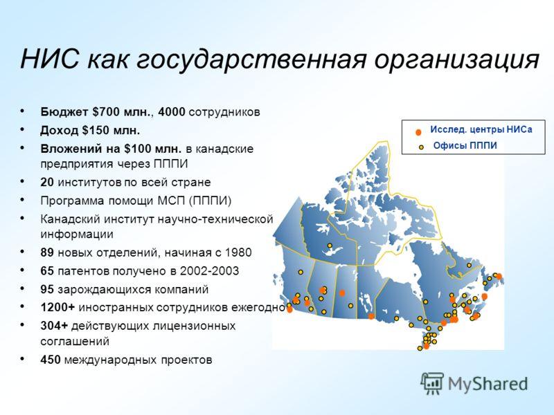 НИС как государственная организация Бюджет $700 млн., 4000 сотрудников Доход $150 млн. Вложений на $100 млн. в канадские предприятия через ПППИ 20 институтов по всей стране Программа помощи МСП (ПППИ) Канадский институт научно-технической информации