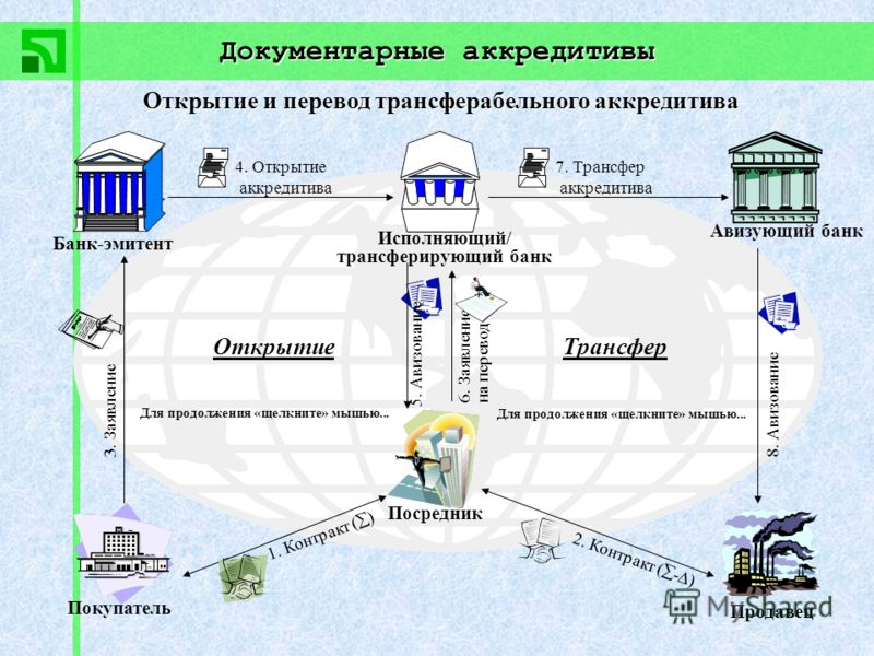 Документарные аккредитивы Покупатель Банк-эмитент Продавец Авизующий банк Посредник Исполняющий/ трансферирующий банк ОткрытиеТрансфер 1. Контракт ( ) 2. Контракт ( - ) 3. Заявление 4. Открытие аккредитива 5. Авизование 6. Заявление на перевод 7. Тра