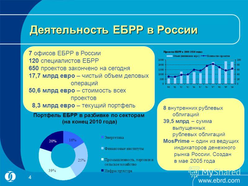4 7 офисов ЕБРР в России 120 специалистов ЕБРР 650 проектов закончено на сегодня 17,7 млрд евро – чистый объем деловых операций 50,6 млрд евро – стоимость всех проектов 8,3 млрд евро – текущий портфель 8 внутренних рублевых облигаций 39,5 млрд – сумм