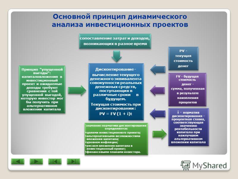 Дисконтирование - вычисление текущего денежного эквивалента совокупности реальных денежных средств, поступающих в различные сроки в будущем. Текущая стоимость при дисконтировании : PV = FV (1 + i)t значение норматива дисконтирования определяется: цел