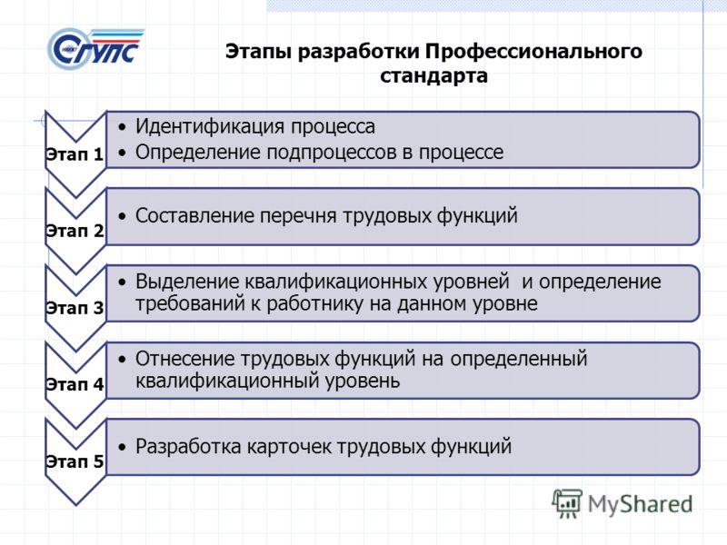 Этап 1 Идентификация процесса Определение подпроцессов в процессе Этап 2 Составление перечня трудовых функций Этап 3 Выделение квалификационных уровней и определение требований к работнику на данном уровне Этап 4 Отнесение трудовых функций на определ