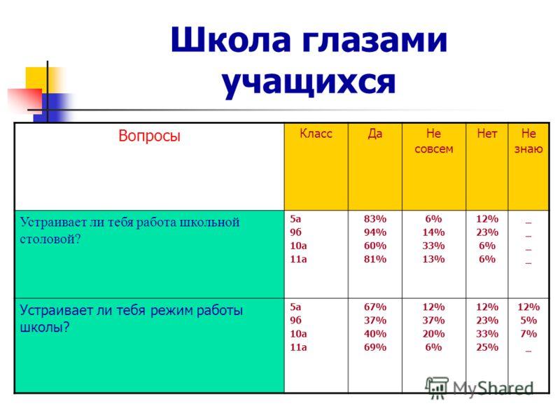 Школа глазами учащихся Вопросы КлассДаНе совсем НетНе знаю Устраивает ли тебя работа школьной столовой? 5а 9б 10а 11а 83% 94% 60% 81% 6% 14% 33% 13% 12% 23% 6% ________ Устраивает ли тебя режим работы школы? 5а 9б 10а 11а 67% 37% 40% 69% 12% 37% 20%