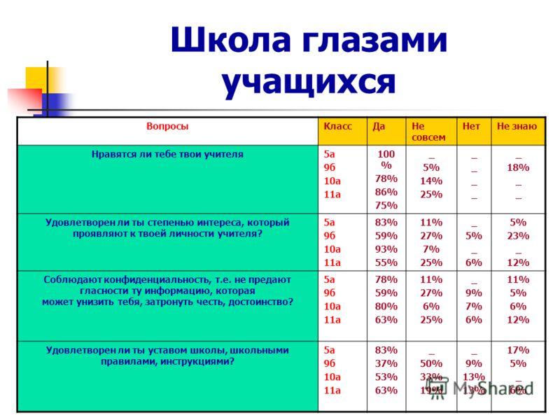 Школа глазами учащихся ВопросыКлассДаНе совсем НетНе знаю Нравятся ли тебе твои учителя5а 9б 10а 11а 100 % 78% 86% 75% _ 5% 14% 25% ________ _ 18% _ Удовлетворен ли ты степенью интереса, который проявляют к твоей личности учителя? 5а 9б 10а 11а 83% 5