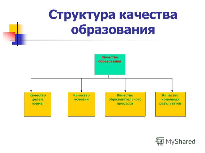 Структура качества образования Качество условий Качество образовательного процесса Качество конечных результатов Качество целей, нормы Качество образования