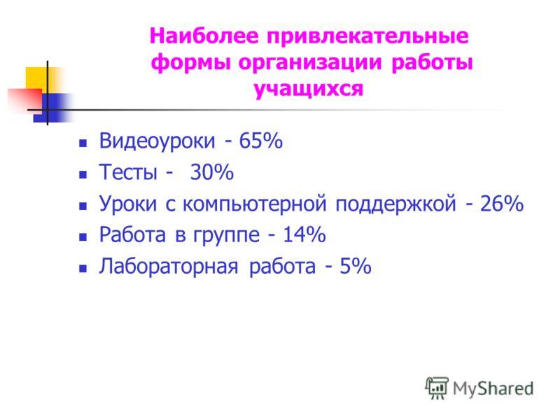 Наиболее привлекательные формы организации работы учащихся Видеоуроки - 65% Тесты -30% Уроки с компьютерной поддержкой - 26% Работа в группе - 14% Лабораторная работа - 5%