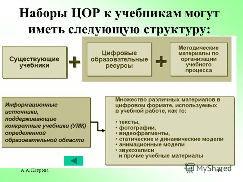 А.А. Петрова18 Наборы ЦОР к учебникам могут иметь следующую структуру: