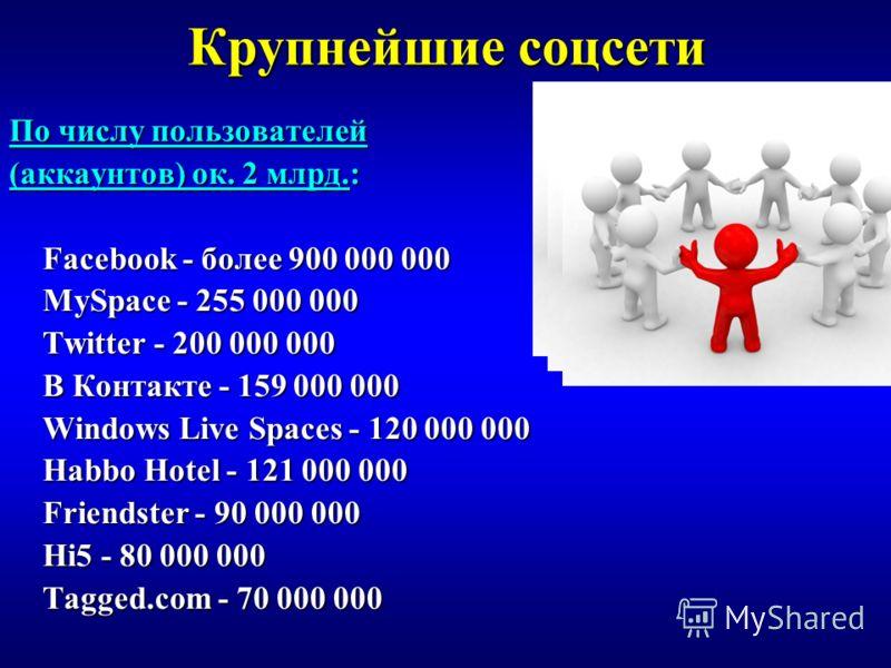 Крупнейшие соцсети По числу пользователей (аккаунтов) ок. 2 млрд.: Facebook - более 900 000 000 MySpace - 255 000 000 Twitter - 200 000 000 В Контакте - 159 000 000 Windows Live Spaces - 120 000 000 Habbo Hotel - 121 000 000 Friendster - 90 000 000 H