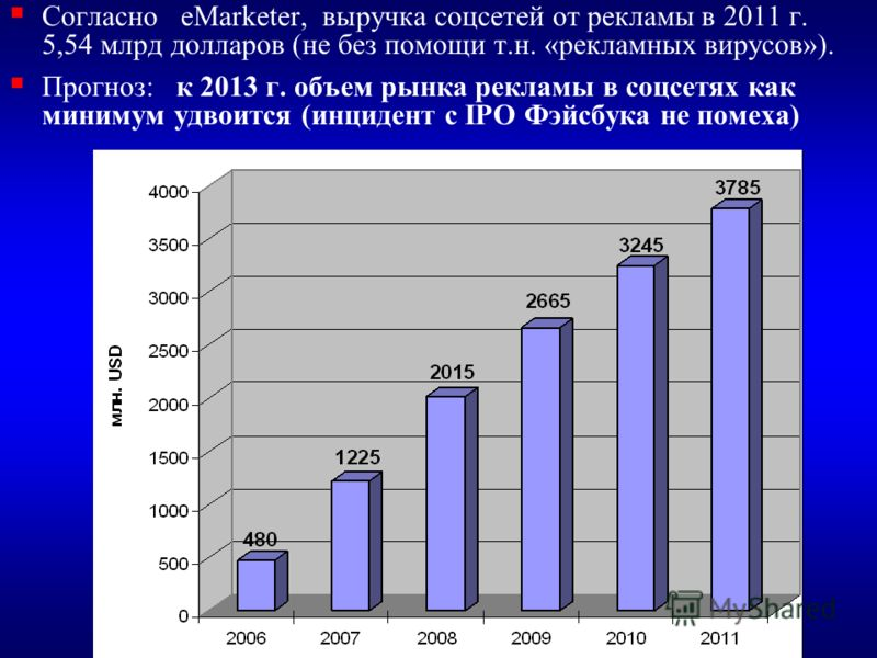 Согласно eMarketer, выручка соцсетей от рекламы в 2011 г. 5,54 млрд долларов (не без помощи т.н. «рекламных вирусов»). Прогноз: к 2013 г. объем рынка рекламы в соцсетях как минимум удвоится (инцидент с IPO Фэйсбука не помеха)
