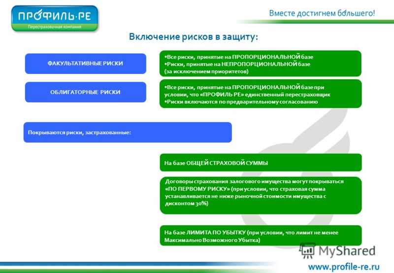 ФАКУЛЬТАТИВНЫЕ РИСКИ Включение рисков в защиту: ОБЛИГАТОРНЫЕ РИСКИ Все риски, принятые на ПРОПОРЦИОНАЛЬНОЙ базе Риски, принятые на НЕПРОПОРЦИОНАЛЬНОЙ базе (за исключением приоритетов) Все риски, принятые на ПРОПОРЦИОНАЛЬНОЙ базе при условии, что «ПРО