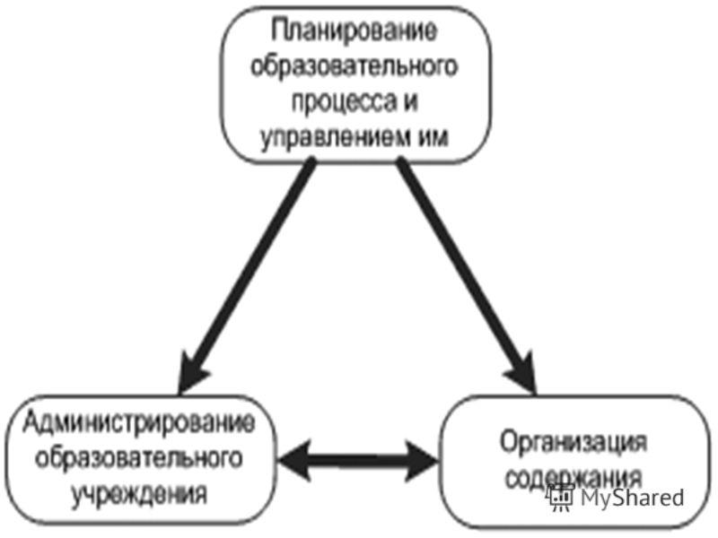Работа выполнена в рамках проекта Информационные технологии в управлении образованием