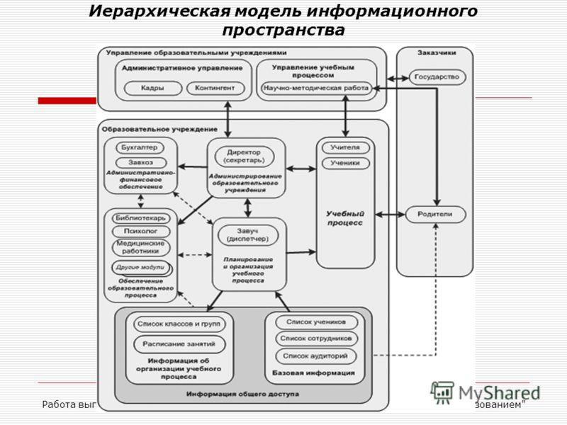 Иерархическая модель информационного пространства