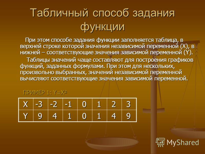 Табличный способ задания функции При этом способе задания функции заполняется таблица, в верхней строке которой значения независимой переменной (Х), в нижней – соответствующие значения зависимой переменной (Y). При этом способе задания функции заполн