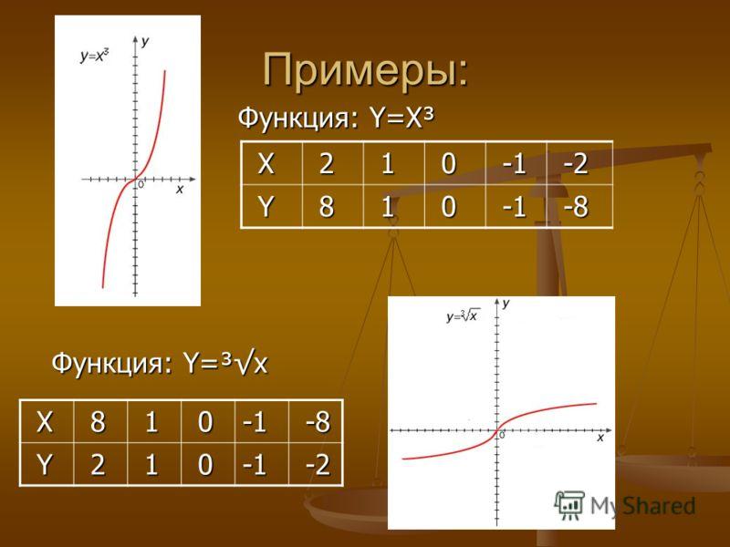 Примеры: Функция: Y=X³ Функция: Y=X³ Функция: Y=³х Функция: Y=³х X 2 1 0 -1 -1 -2 -2 Y 8 1 0 -1 -1 -8 -8 Х 8 1 0 Y 2 1 0 -2 -2