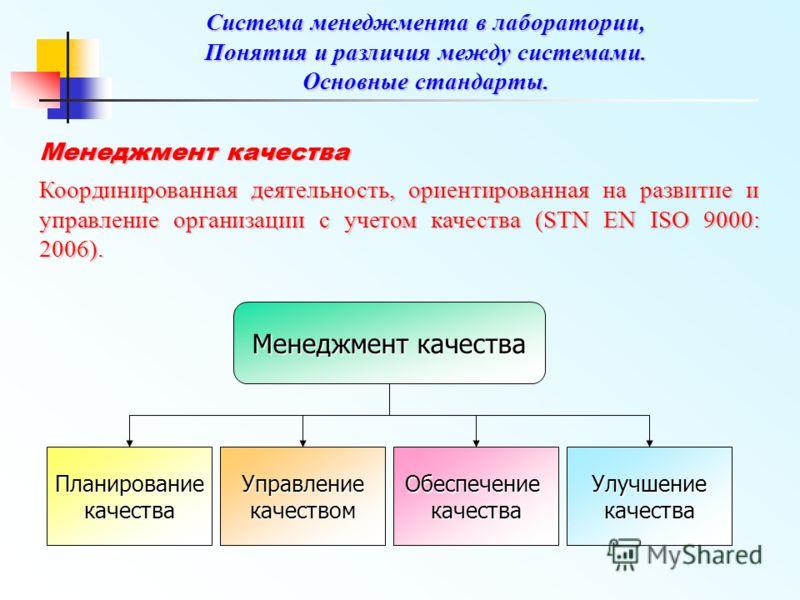 Mенеджмент качества Координированная деятельность, ориентированная на развитие и управление организации с учетом качества (STN EN ISO 9000: 2006). Менеджмент качества ПланированиекачестваУправлениекачествомОбеспечениекачестваУлучшениекачества Система