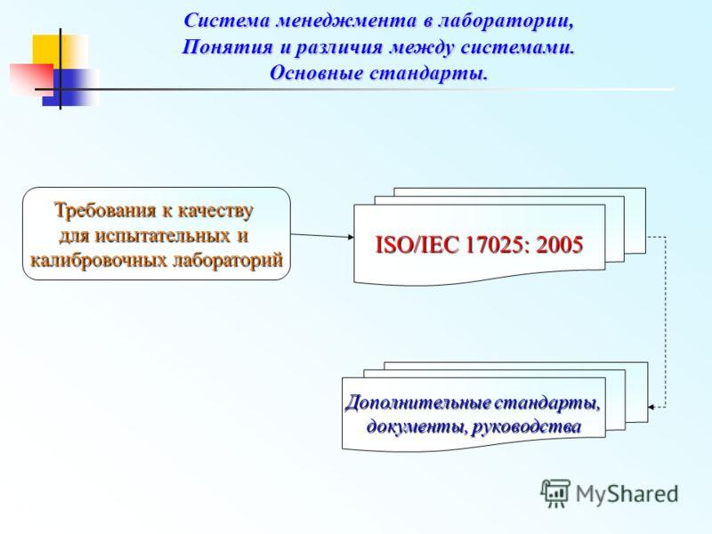 Требования к качеству для испытательных и калибровочных лабораторий ISO/IEC 17025: 2005 Дополнительные стандарты, документы, руководства Система менеджмента в лаборатории, Понятия и различия между системами. Основные стандарты.