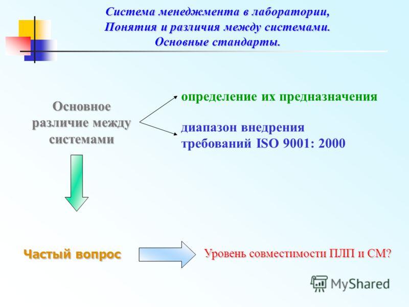 Частый вопрос Уровень совместимости ПЛП и СМ? Основное различие между системами определение их предназначения диапазон внедрения требований ISO 9001: 2000 Система менеджмента в лаборатории, Понятия и различия между системами. Основные стандарты.