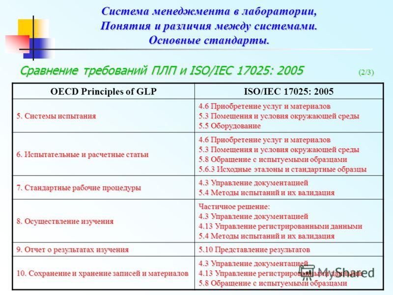 Сравнение требований ПЛП и ISO/IEC 17025: 2005 (2/3) OECD Principles of GLPISO/IEC 17025: 2005 5. Системы испытания 4.6 Приобретение услуг и материалов 5.3 Помещения и условия окружающей среды 5.5 Оборудование 6. Испытательные и расчетные статьи 4.6