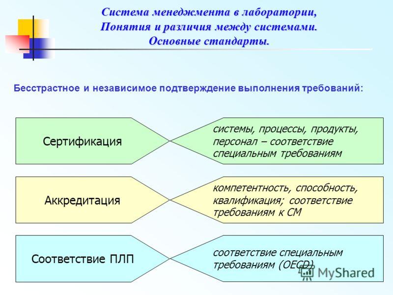 Система менеджмента в лаборатории, Понятия и различия между системами. Основные стандарты. Бесстрастное и независимое подтверждение выполнения требований: Сертификация системы, процессы, продукты, персонал – соответствие специальным требованиям Аккре
