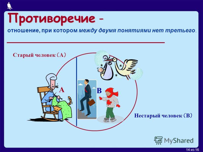 14 из 16 Противоречие- Противоречие - отношение, при котором между двумя понятиями нет третьего. Старый человек (А) А В Нестарый человек (В)