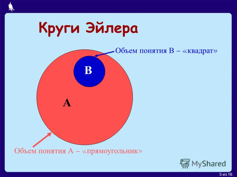 5 из 16 Круги Эйлера А В Объем понятия А – «прямоугольник» Объем понятия В – «квадрат»