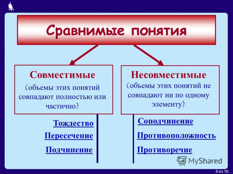 8 из 16 Сравнимые понятия Совместимые (объемы этих понятий совпадают полностью или частично) Несовместимые (объемы этих понятий не совпадают ни по одному элементу) Тождество Пересечение Подчинение Соподчинение Противоположность Противоречие