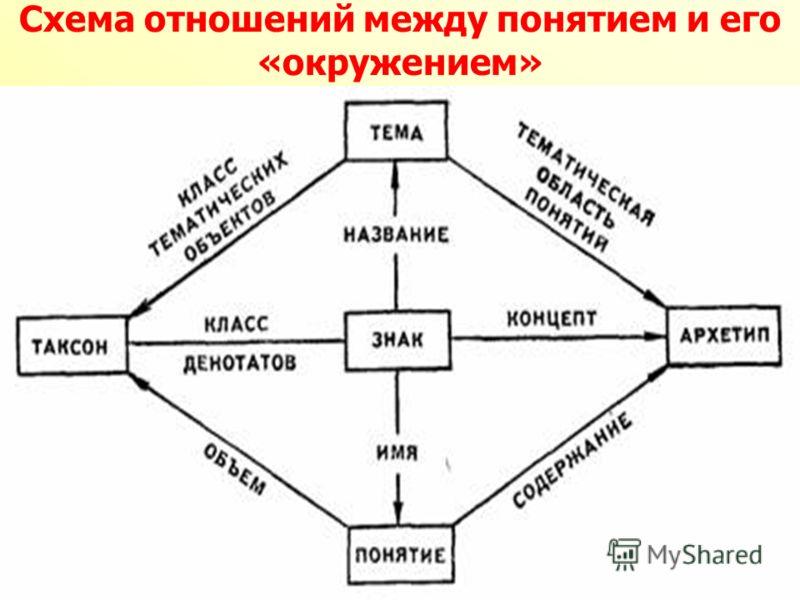 Схема отношений между понятием и его «окружением»