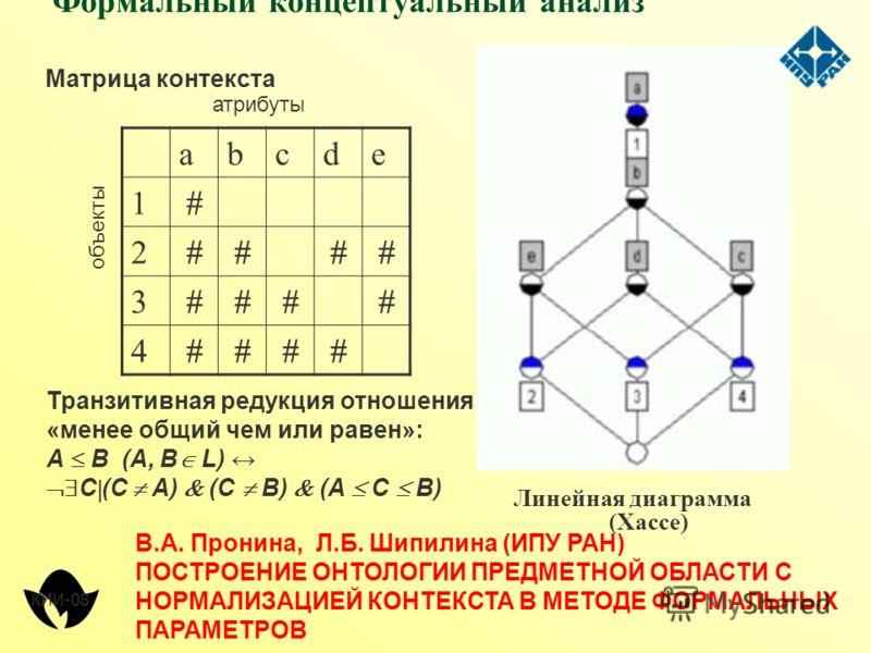 Формальный концептуальный анализ abcde 1 2 3 4 Матрица контекста Транзитивная редукция отношения «менее общий чем или равен»: А B (А, B L) С (С А) (С B) (А С B) Линейная диаграмма (Хассе) атрибуты объекты КИИ-08 В.А. Пронина, Л.Б. Шипилина (ИПУ РАН)