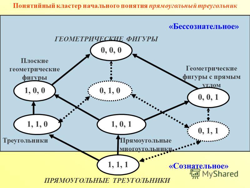 Геометрические фигуры с прямым углом Треугольники Плоские геометрические фигуры ПРЯМОУГОЛЬНЫЕ ТРЕУГОЛЬНИКИ Прямоугольные многоугольники ГЕОМЕТРИЧЕСКИЕ ФИГУРЫ 1, 0, 1 0, 0, 1 1, 0, 0 0, 0, 0 1, 1, 1 0, 1, 1 1, 1, 0 0, 1, 0 Понятийный кластер начальног