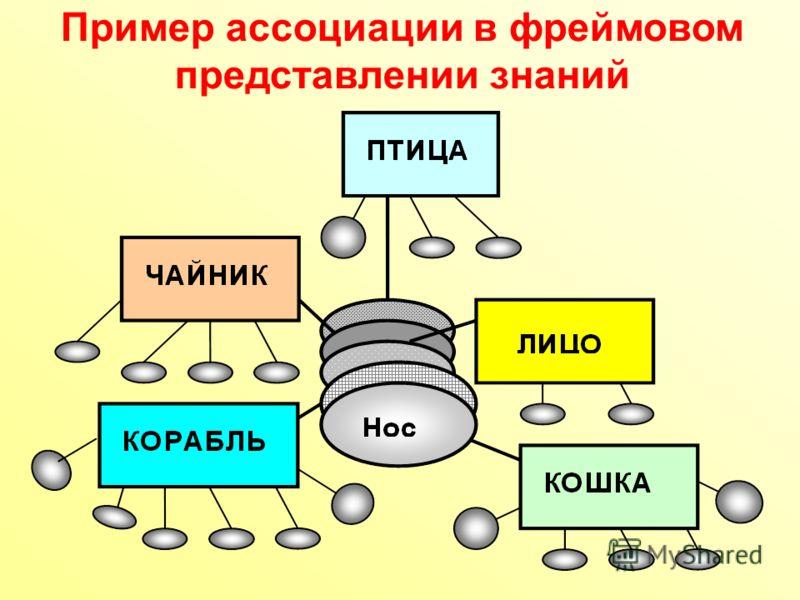 Пример ассоциации в фреймовом представлении знаний
