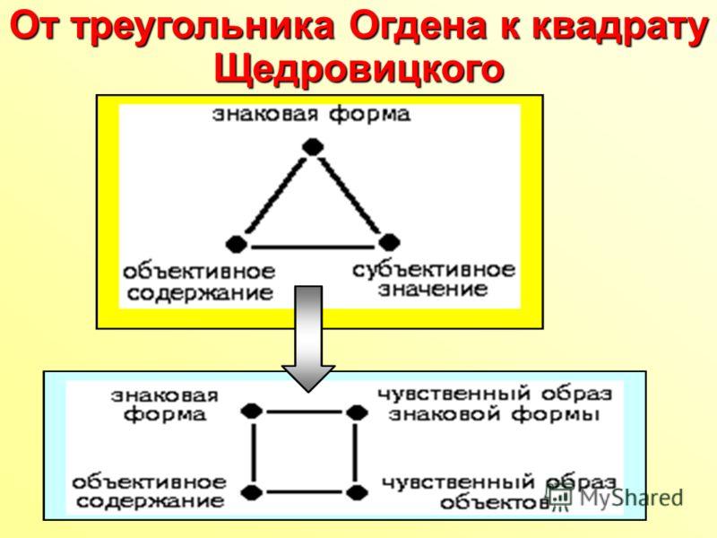 От треугольника Огдена к квадрату Щедровицкого