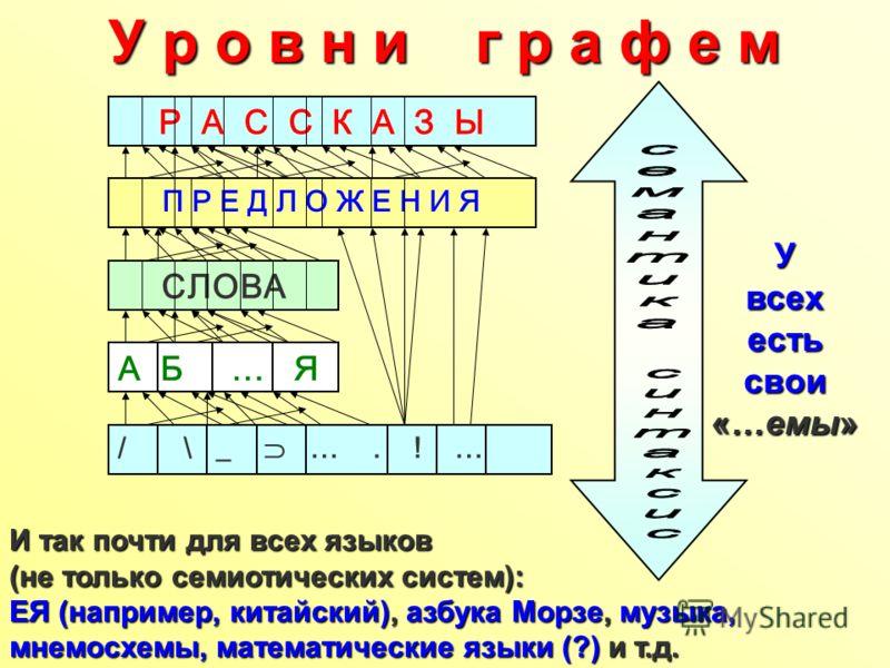 / \ _ …. ! … А Б … Я СЛОВА П Р Е Д Л О Ж Е Н И Я Р А С С К А З Ы И так почти для всех языков (не только семиотических систем): ЕЯ (например, китайский), азбука Морзе, музыка, мнемосхемы, математические языки (?) и т.д. Увсех есть свои «…емы» У р о в