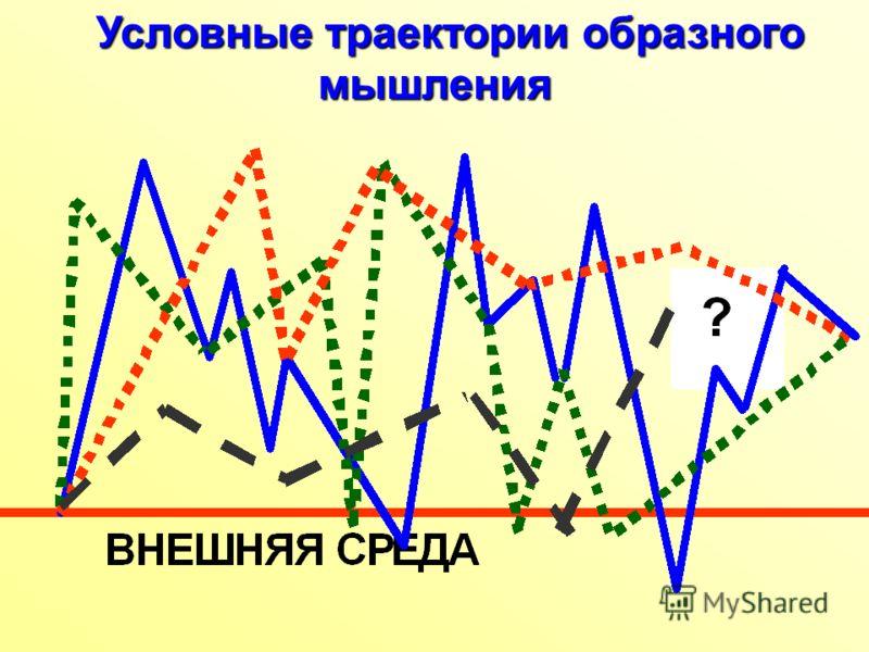 Условные траектории образного мышления Условные траектории образного мышления