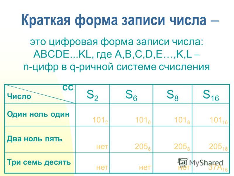 Краткая форма записи числа это цифровая форма записи числа: ABCDE...KL, где A,B,C,D,E…,K,L n-цифр в q-ричной системе счисления СС Число S2S2 S6S6 S8S8 S 16 Один ноль один Два ноль пять Три семь десять 101 2 101 6 101 8 101 16 нет205 6 205 8 205 16 не
